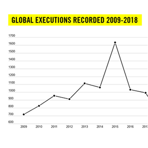 Executions down globally, but up in U.S., says Amnesty International